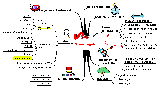 Abb. 2: Mind-Map zu Grundregeln der Mind-Map-Erstellung (Quelle: [2])